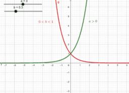 Eksponencijalna i logaritamska funkcija