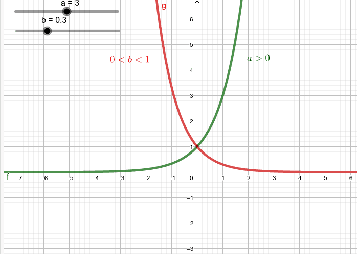 Graf eksponencijalne funkcije