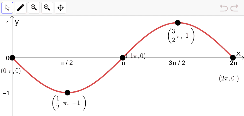 One period of the function y =  - sin x. Note the graph starts in the middle and starts to head down to a trough.   Press Enter to start activity