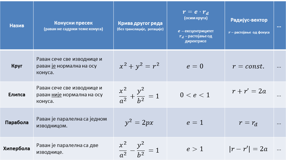 Табеларни приказ конусних пресека и 4 њихове дефиниције