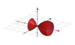 Rotation eines Graphen um die x-Achse