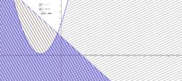 Exemple 2: Système d'inéquations, premier et second degré