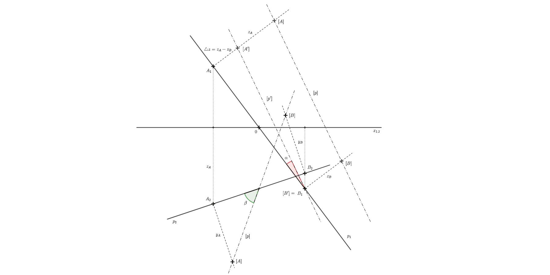 Určete velikost půdorysné a nárysné odchylky přímky p=(AB), A=[-3; -4; -5], B=[3; 4; -3]. Zahajte aktivitu stisknutím klávesy Enter