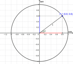 Circunferência trigonométrica para aula