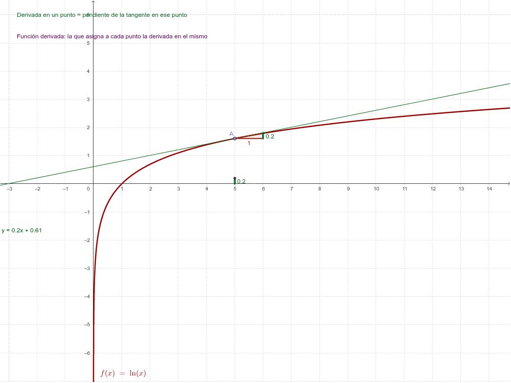 Función derivada de la función logarítmica