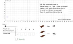 Kosten von Schokoladentafeln