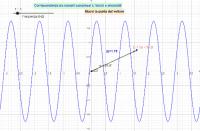 fasori numeri complessi e sinusoidi