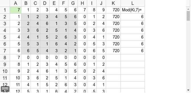 1から6までの積をA1=7で割ったあまりを表にしたもの。群をなしている。つまり、縦横どちらにも全てかけ合わせると同じ値になる。その値を7で割ると、あまりは同じ。A1に他の数を代入してみよう。素数でなかったら? Press Enter to start activity