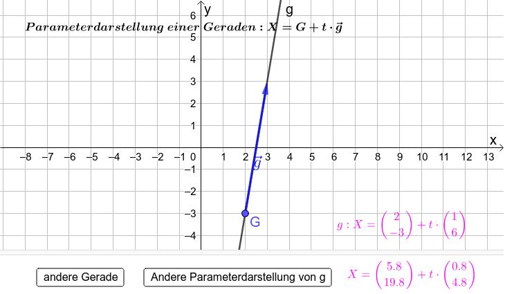 Schau dir jetzt verschiedene Parameterdarstellungen von verschiedenen Geraden an. Überlege, warum die anderen Parameterdarstellungen ebenfalls dieselbe Gerade beschreiben!