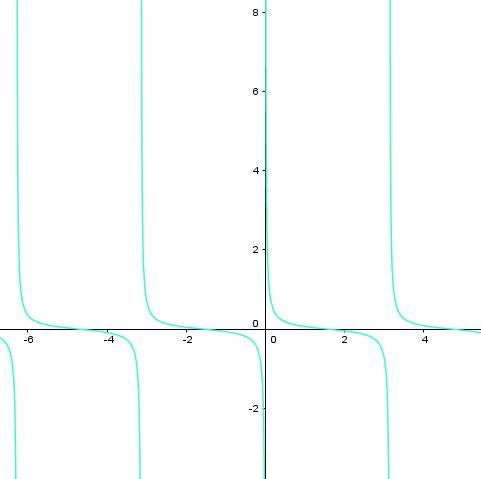 Graf funkce cotangens s parametrem a*cotg(x)