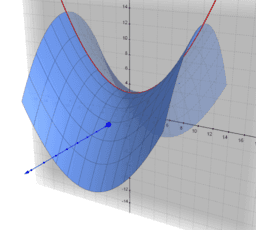 Visualising Complex Roots of a Parabola