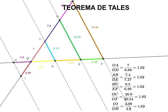 Actividad realizada con GeoGebra sobre el Teorema de Tales