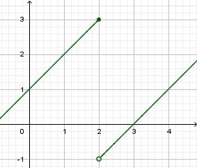 """Una situazione simile: la derivata della funzione, dove esiste, è sempre positiva ma la funzione NON è crescente nel suo complesso - infatti [math]f(1)=2[/math] e [math]f(4)=1[/math] (quindi l'output della funzione è [i]calato[/i] in questo intervallo).   Anche qui abbiamo un punto di discontinuità, in questo caso un """"salto""""."""