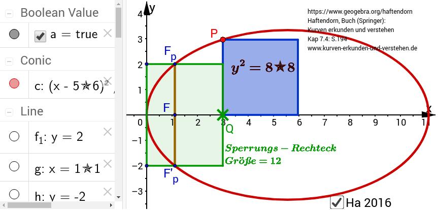 Dem Ordinatenquadrat mangelt es an Fläche gegenüber dem Sperrungsrechteck.