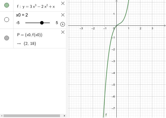 Modifica il valore di x0 e verifica le coordinate del punto P Premi Invio per avviare l'attività