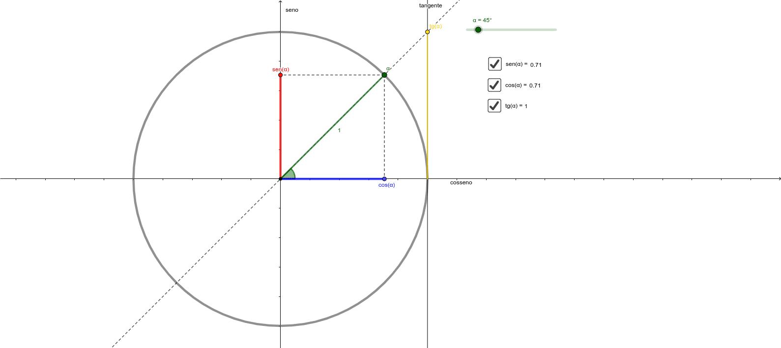 Ciclo Trigonométrico  Press Enter to start activity