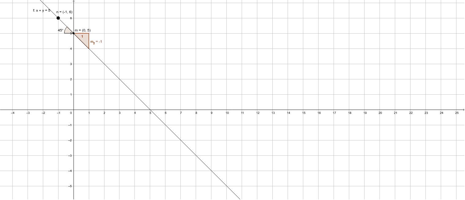 Hallar la ecuación de la recta que pasa por dos puntos M (0, 5) N (-1, 6)