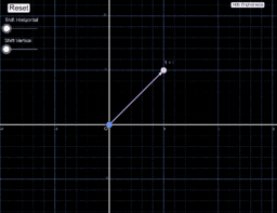 Additive Action on Complex Plane