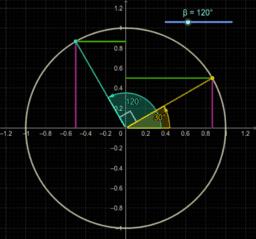 2. Redución dun ángulo ao primeiro cuadrante.