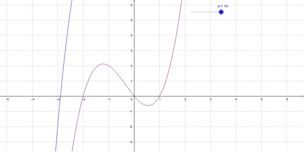"""Función de grado tres a partir de su descomposición factorial. Análisis de la función f(x)+k, se ha considerado """"k"""" entero con variación entre -10 y 10."""