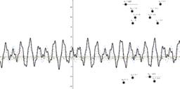 Analyse de Fourier et les ondes