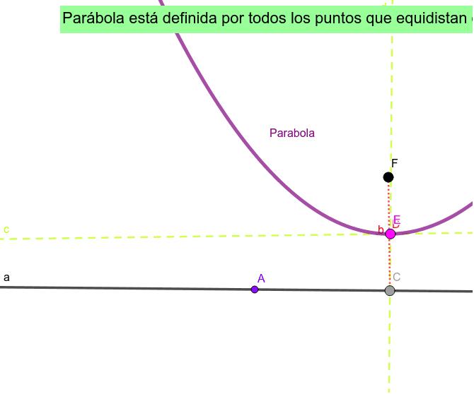 Construcción de Parábola