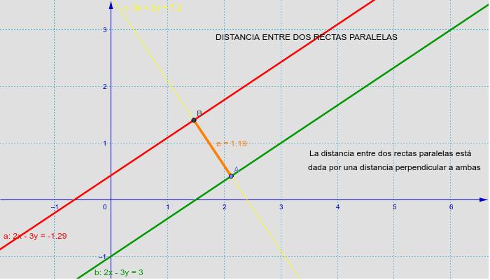 Mueve las rectas paralelas e identifica la variación de la distancia