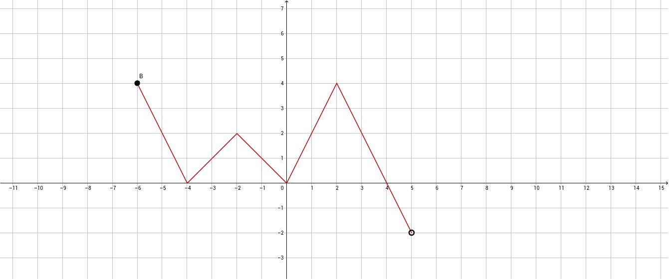 Odcztywanie własności funkcji z wykresu. Zadanie7