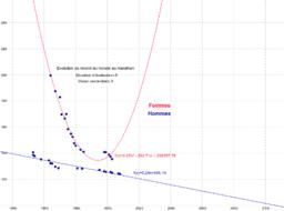Défi 14 mathématiser évolution record monde marathon
