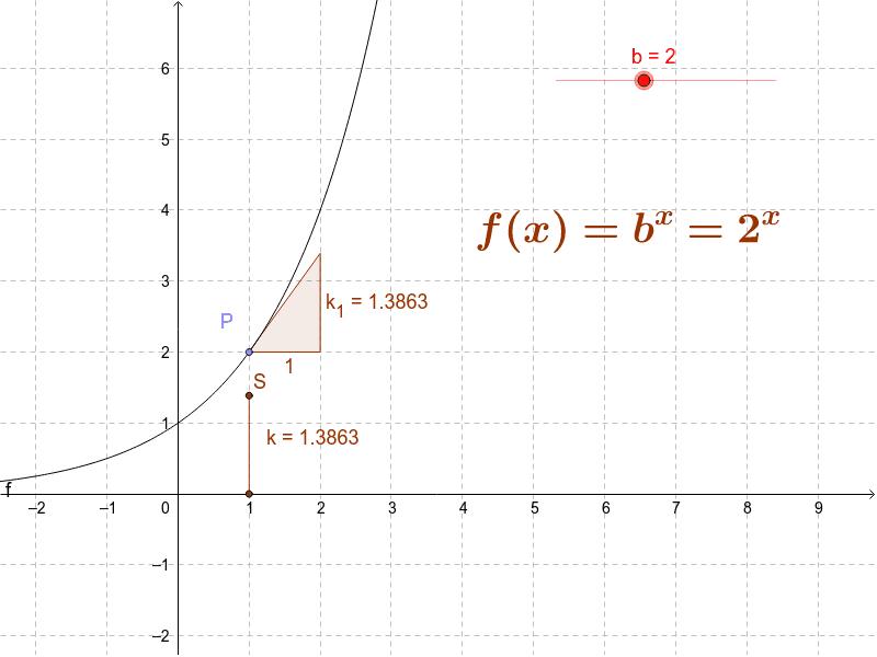 Natürliche Exponentialf
