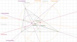 Eulerin suora, kolmion merkilliset pisteet