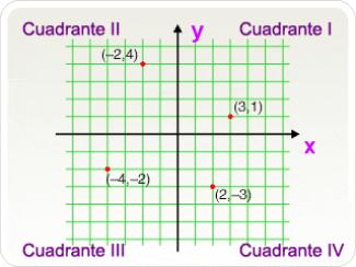 Cuadrantes de un sistema de coordenadas