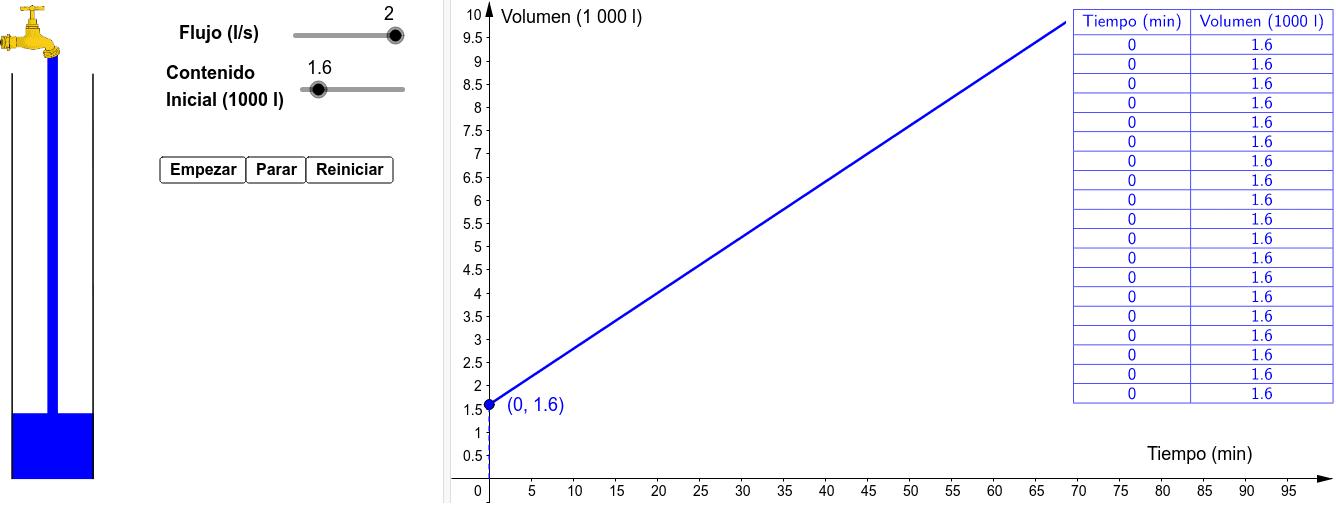 Gráfico Volumen vs. Tiempo