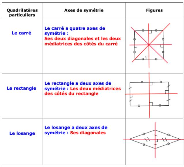 1°) Axes de symétrie des  quadrilatères particuliers