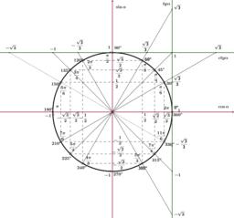 Trigonometriskais vienības riņķis (grādi un radiāni)