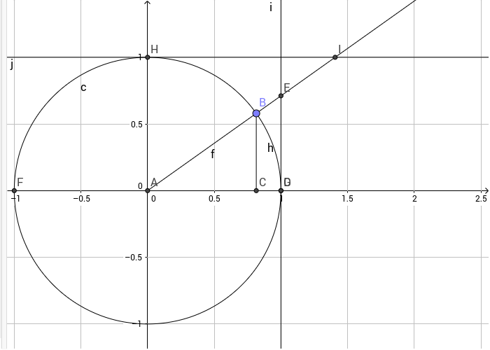 Use the graph to determine the six trigonometric functions. Press Enter to start activity