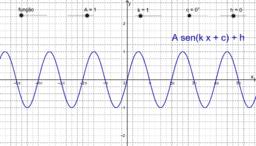 Gráficos das funções seno, cosseno e tangente.