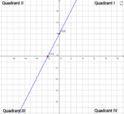 C6-Linear Function
