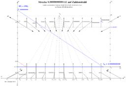 Strecke 9.9999999999 [LE] auf einem Zahlenstrahl, Studie