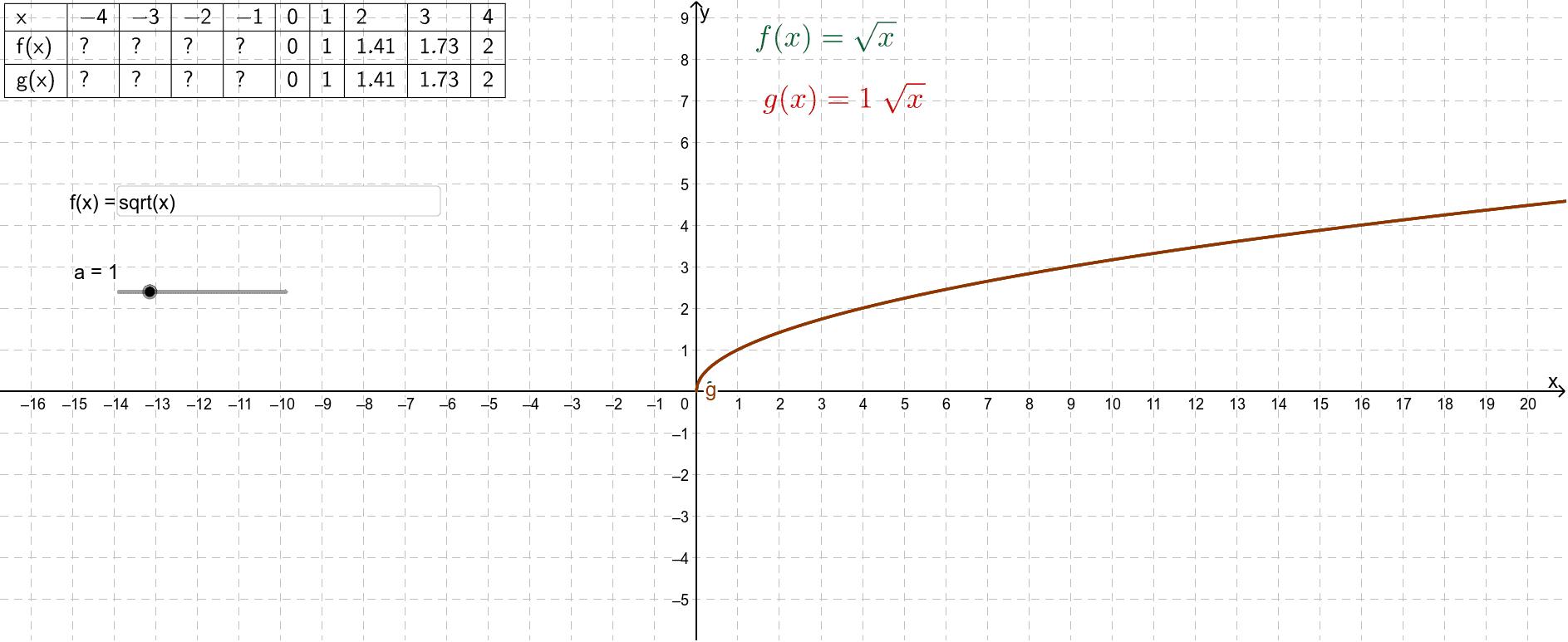Wijzig met de schuifknop de waarde voor a. In het invulvak kun je een andere elementaire functie invoeren.