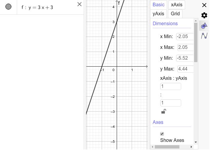 Čitanje grafika linearne funkcije