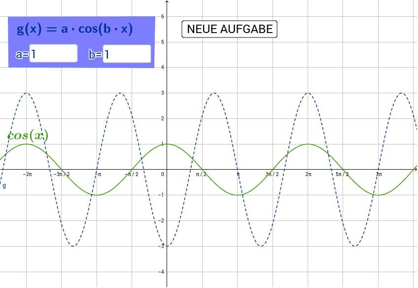 Der Graph der Standardcosinusfunktion ist grün eingefärbt. Lies die gesuchten Parameter der blau dargestellten Funktion ab und gib sie in die Eingabefelder im blauen Kästchen ein.