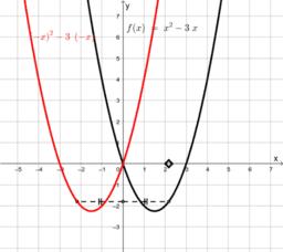 Trasformazioni e grafico delle funzioni