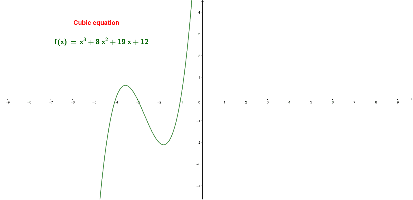 Cubic Equation: Press Enter to start activity