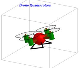 Principe de fonctionnement du drone quadrirotors