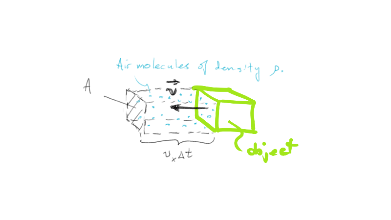 An object with frontal area A, moving at speed v in the x-direction through air of density [math]\rho[/math].