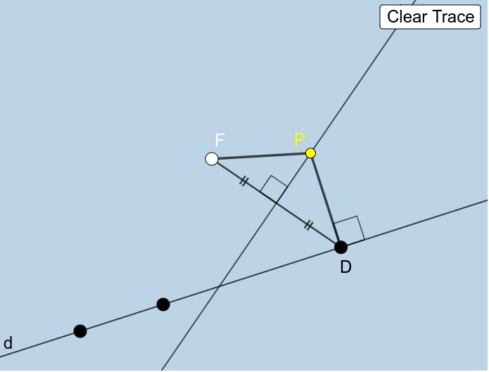 Drag point D along line d below.  What do you notice? You can clear traces and readjust the positions of F and line d at any time. Press Enter to start activity