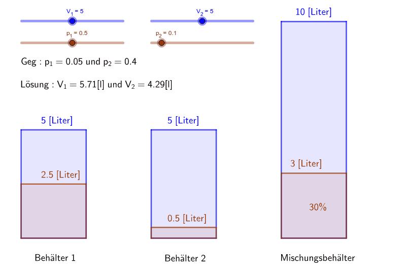 Mit den Schiebereglern können das Volumen und die Prozentzahlen verändert werden. Drücke die Eingabetaste um die Aktivität zu starten