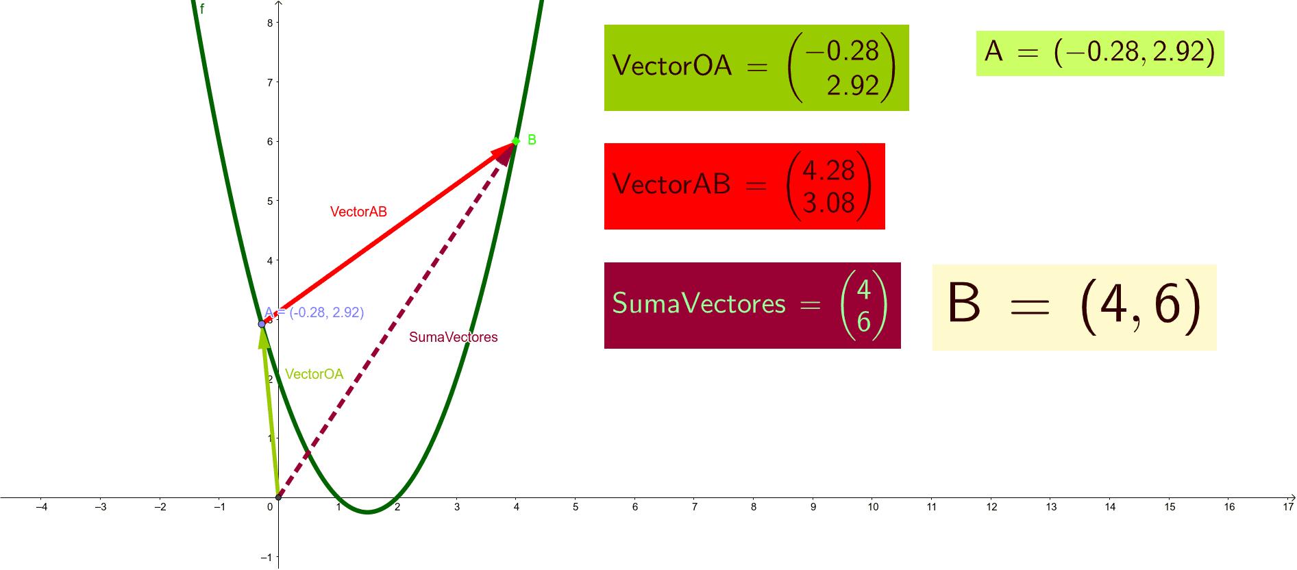 Calcular coordenadas del Punto B, conociendo los Vectores OA y AB Presiona Intro para comenzar la actividad