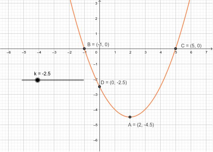 Graf for f'(x) Tryk Enter for at starte aktiviteten